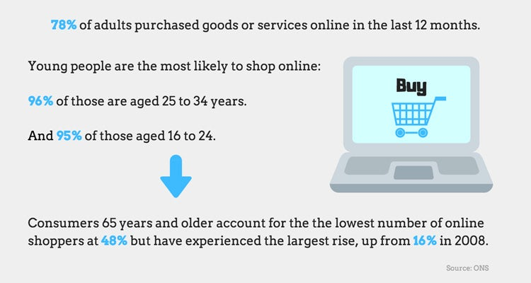 wholesale dealer 39c53 5c6ef Online shopping, influencer marketing, high street footfall ...