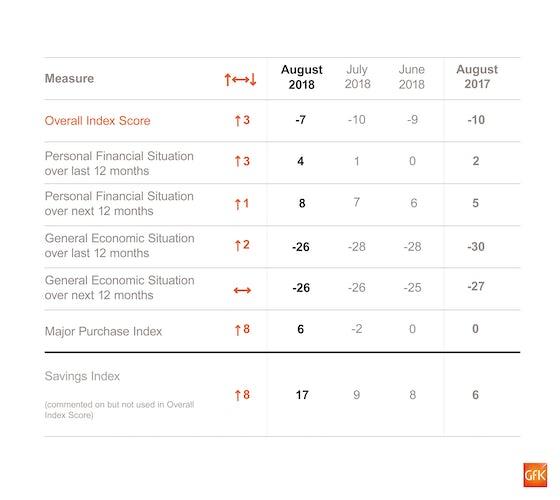 GfK consumer confidence August 2018