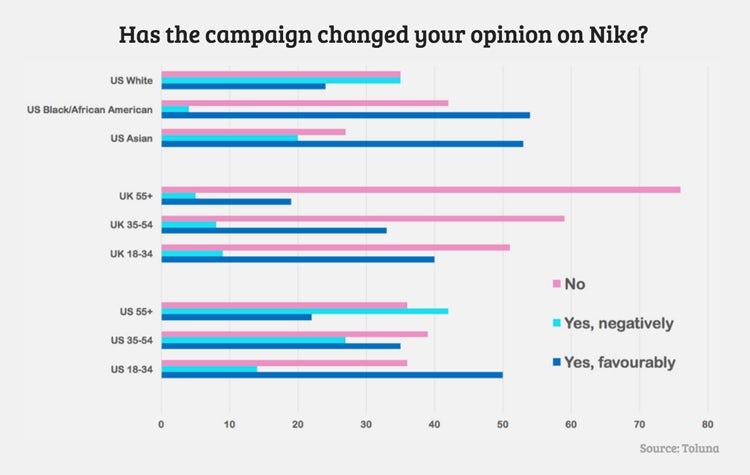 Inyección paridad excursionismo  Consumers split over impact of Nike's Colin Kaepernick campaign