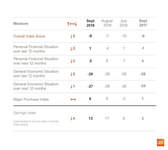 consumer confidence september 2018