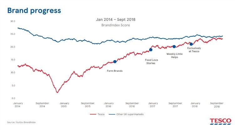 Tesco brand progress