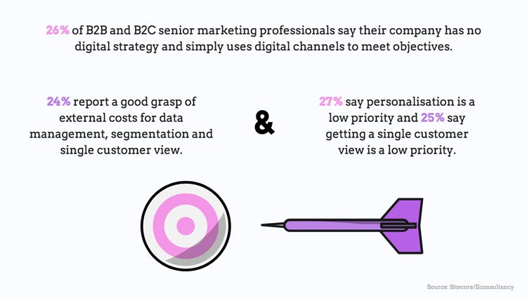 Online grocery, personalisation: 5 killer marketing stats to