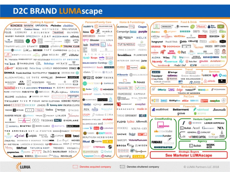 Lumascape direct to consumer dtc