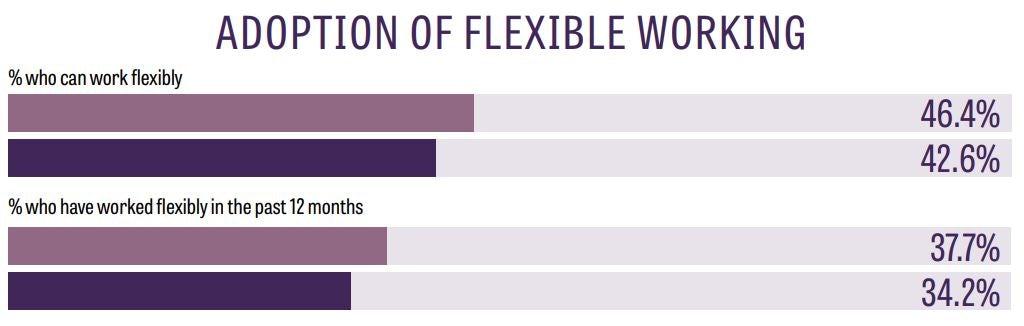 flexible working