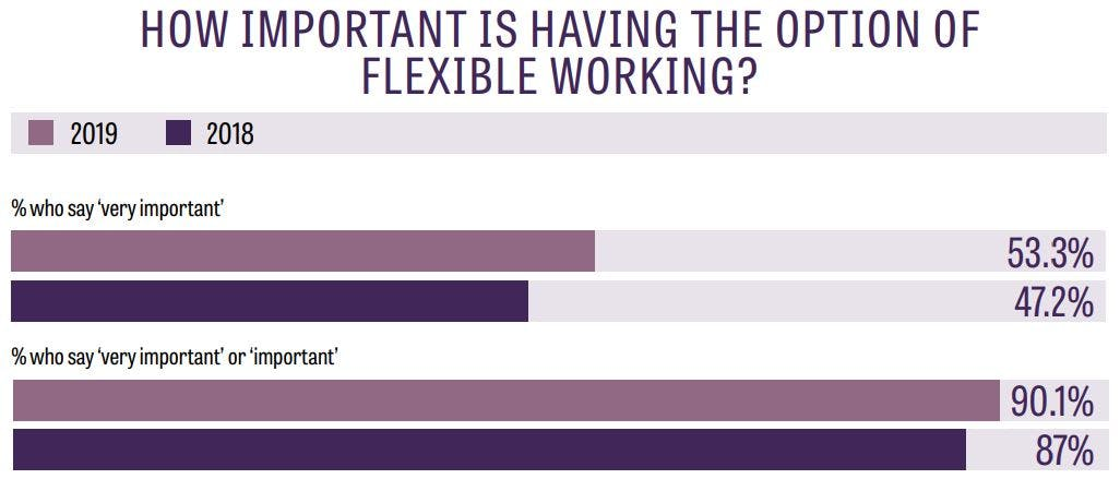 flexible working