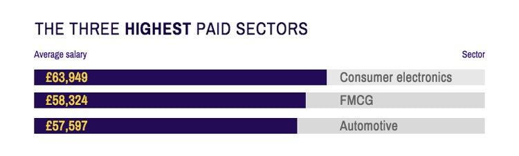 Career-Salary-Survey-2019-highest-paid-sectors