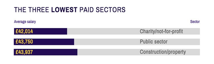 Career-Salary-Survey-2019-lowest-paid-sectors