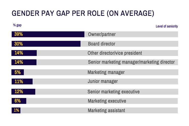 Career-Salary-Survey-2019-gender-pay-gap-by-role