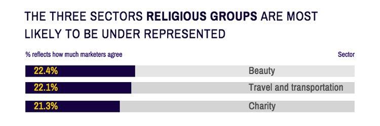 Career-Salary-Survey-2019-religious-groups