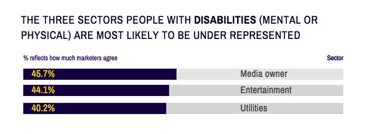 Career-Salary-Survey-2019-disabilities