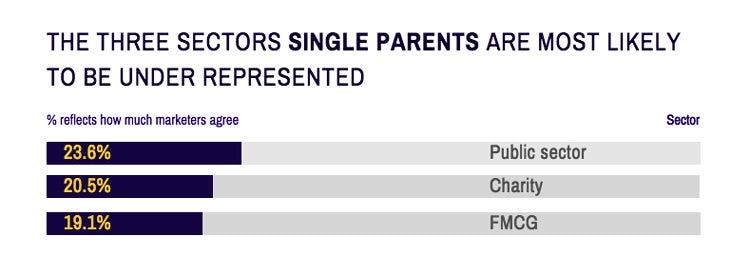 Career-Salary-Survey-2019-single-parents