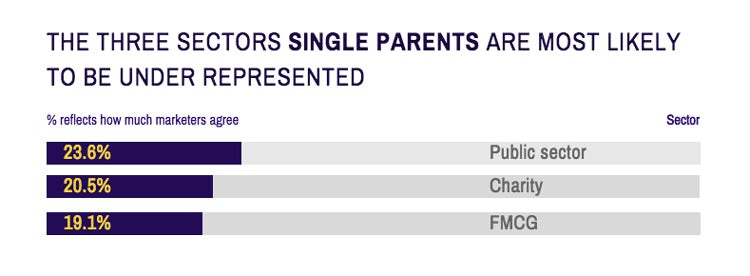 Career-Salary-Survey-2019-single-parents