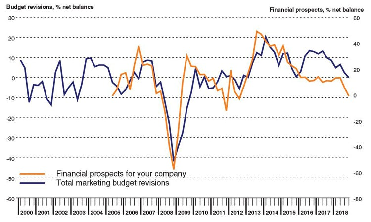 Six Years Of Marketing Budget Growth Ends As Brexit Uncertainty Bites