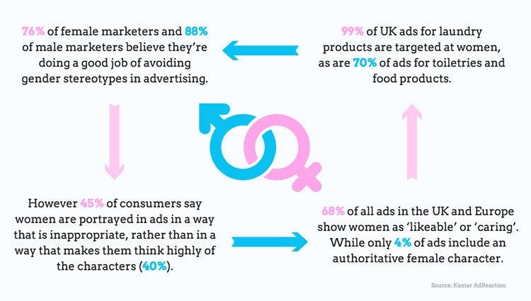 Gender Stereotypes Brexit Concerns Client Agency