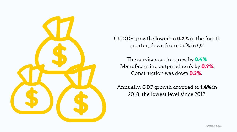 UK GDP Q4 2018