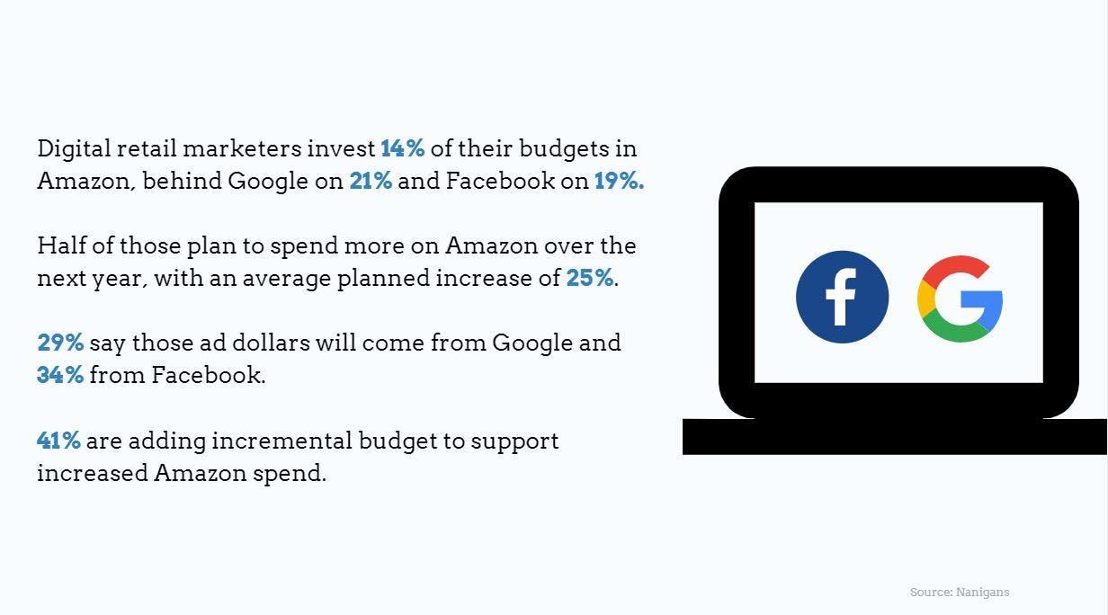 Amazon ad revenues