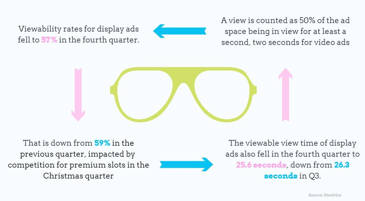 Display ad viewability Q4 2018