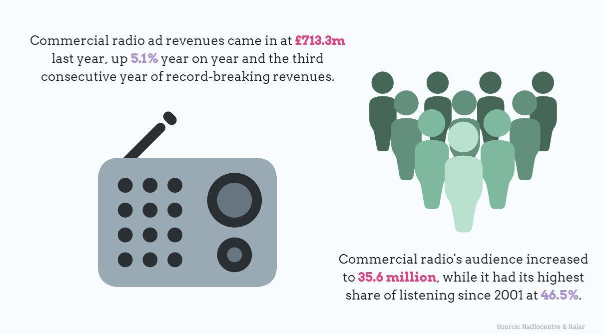 Commercial radio ad revenue