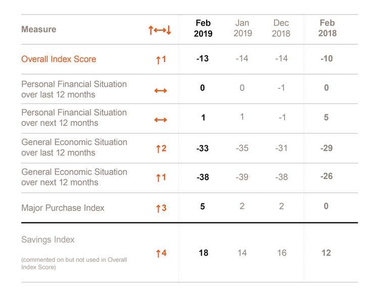 GfK data, consumer confidence