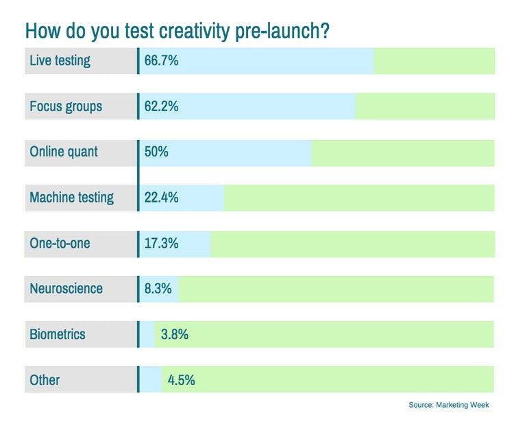 creativity and effectiveness