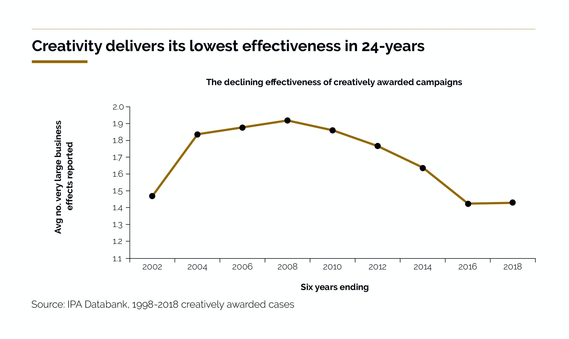 Crisis in creative effectiveness