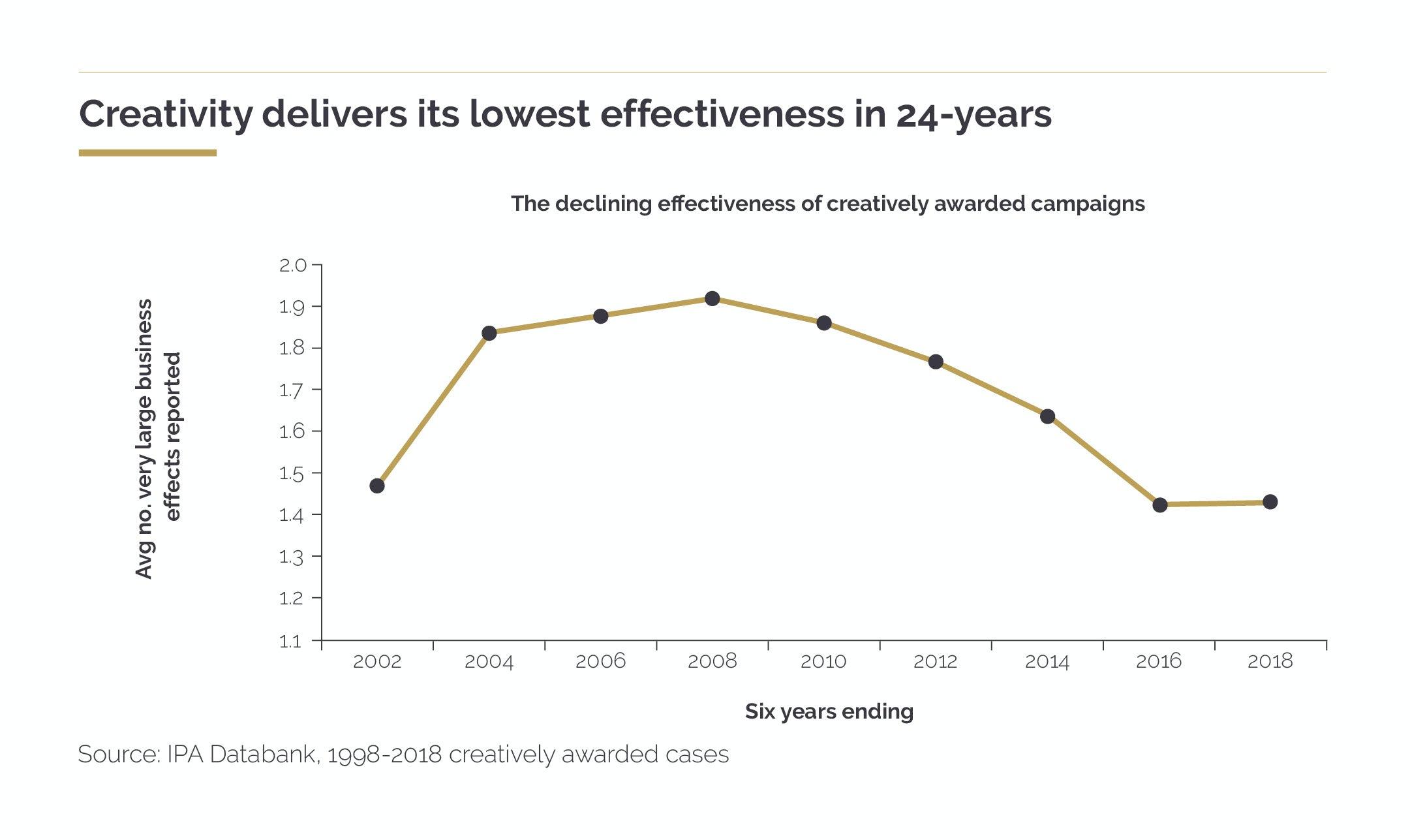 Crisis in creative effectiveness