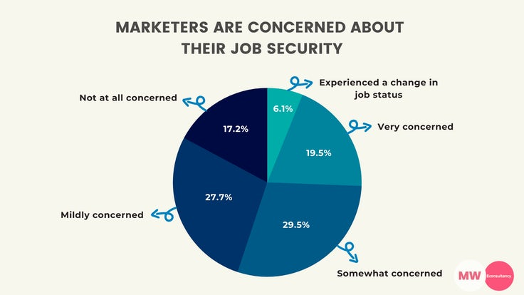 marketers job security coronavirus
