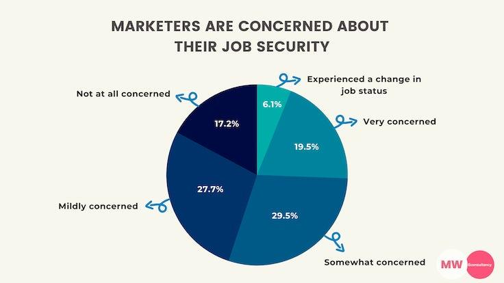 marketers job security coronavirus