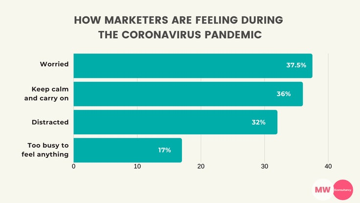 marketers feeling coronavirus