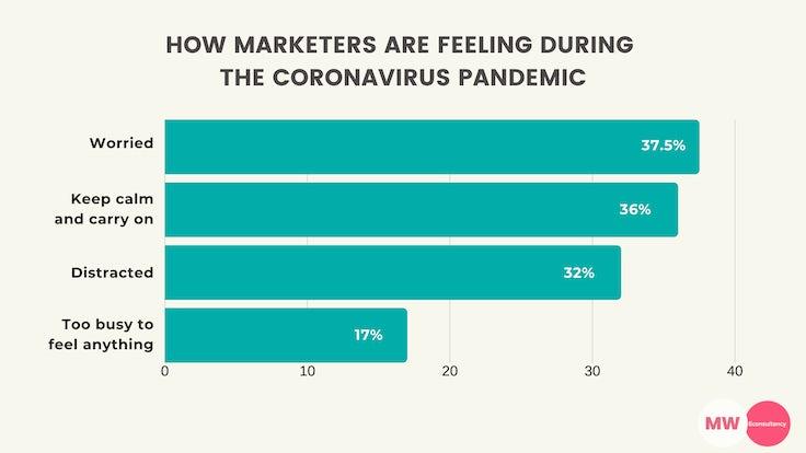 marketers feeling coronavirus