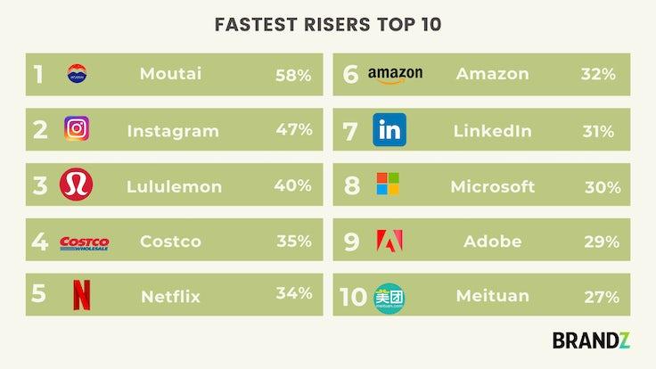 BrandZ Fastest Risers 2020