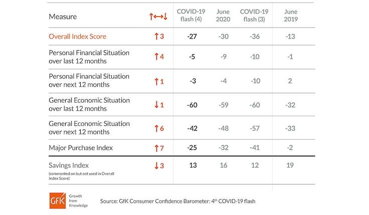 ConsumerConfidenceGraph