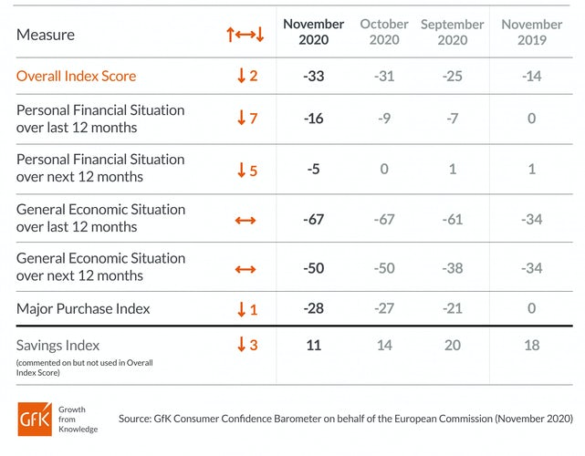 GfK overall index November 2020