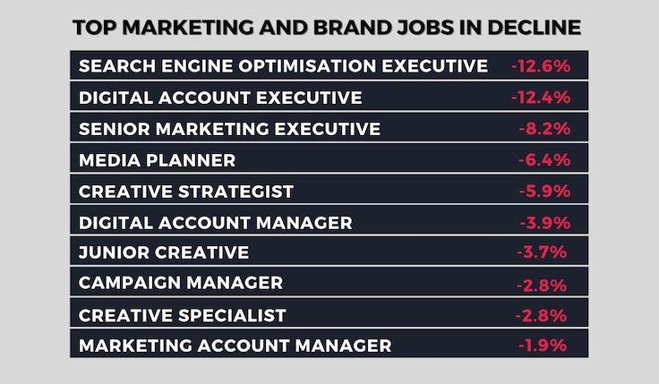 Marketing jobs in decline