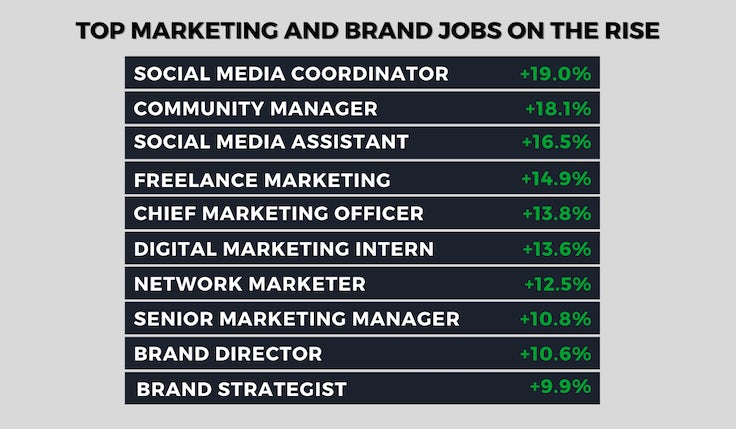 Marketing jobs on the rise