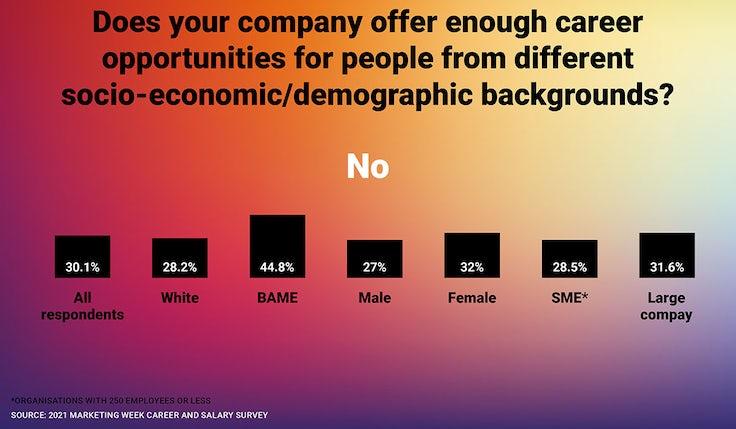 Career + Salary Survey Interesting stats 4
