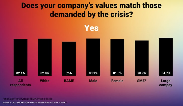 Career + Salary Survey Interesting stats 5
