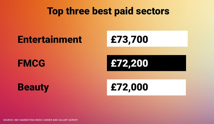Salary Survey top three best paid sectors
