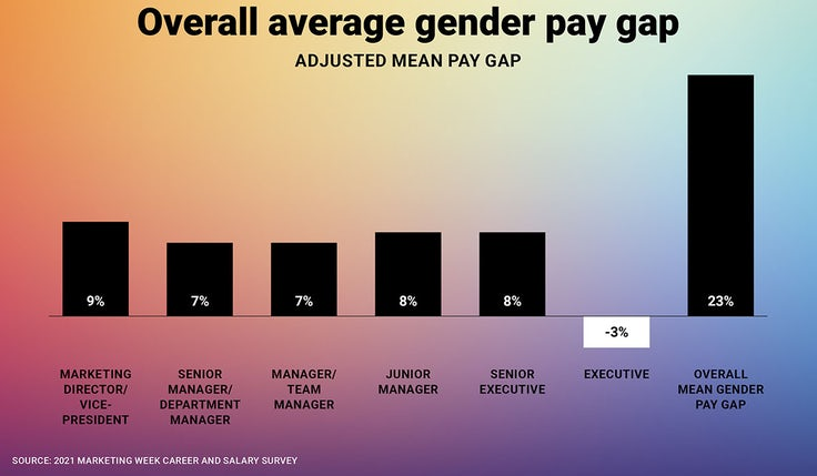 Overall gender pay gap 2021