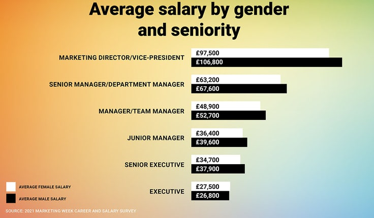 Gender pay gap by sector 2021
