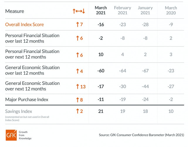 UK GfK consumer confidence barometer 2021