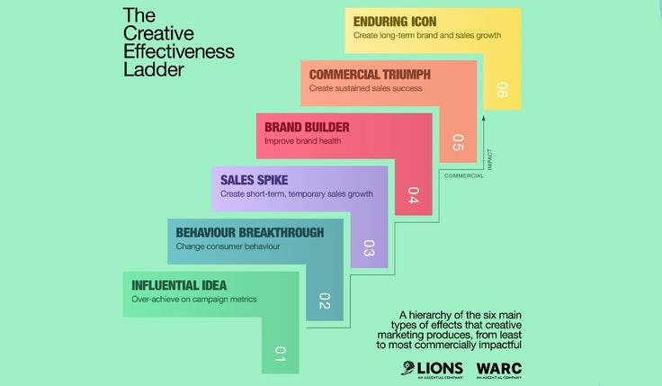 The Creative Effectiveness Ladder from WARC and Cannes Lions.