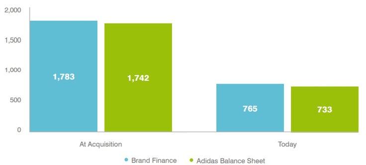 Source: Brand Finance