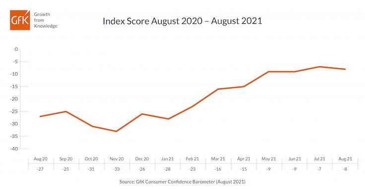 GfK Index August