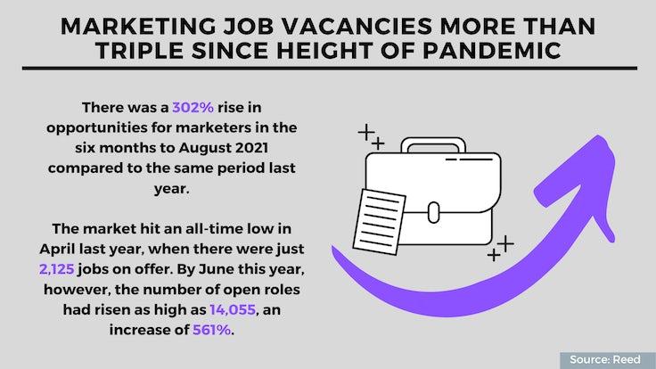 Job vacancies, brand value, social: 5 interesting stats to start your week