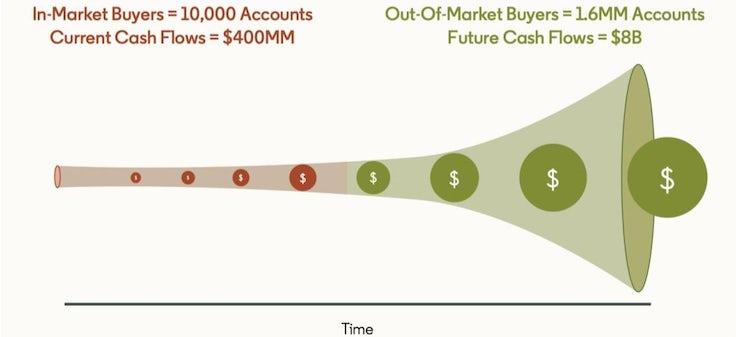 Cash flow funnel